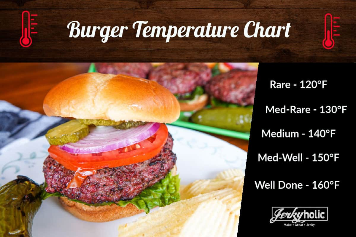 Burger with temperatures for how to cook